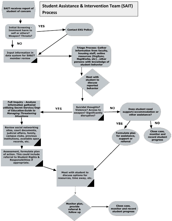 Click to download Flowchart in PDF Format